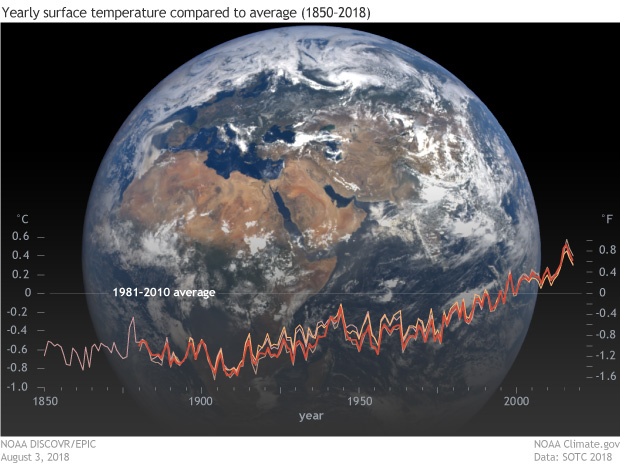 Earth with Global Warming Statistics
